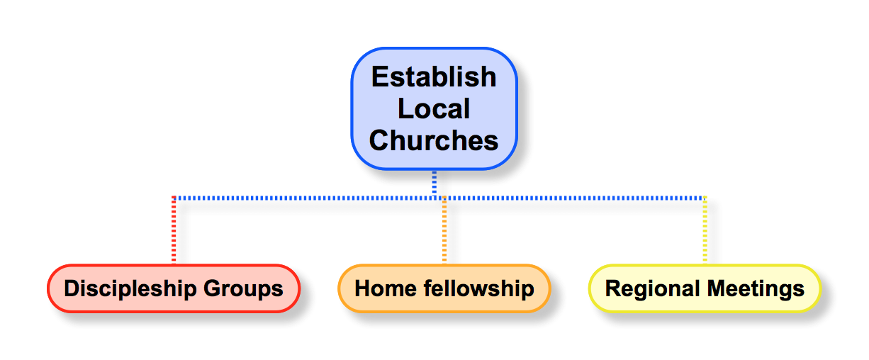 Establishing Local Churches